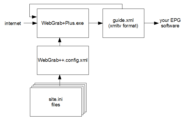WebGrab+Plus internals